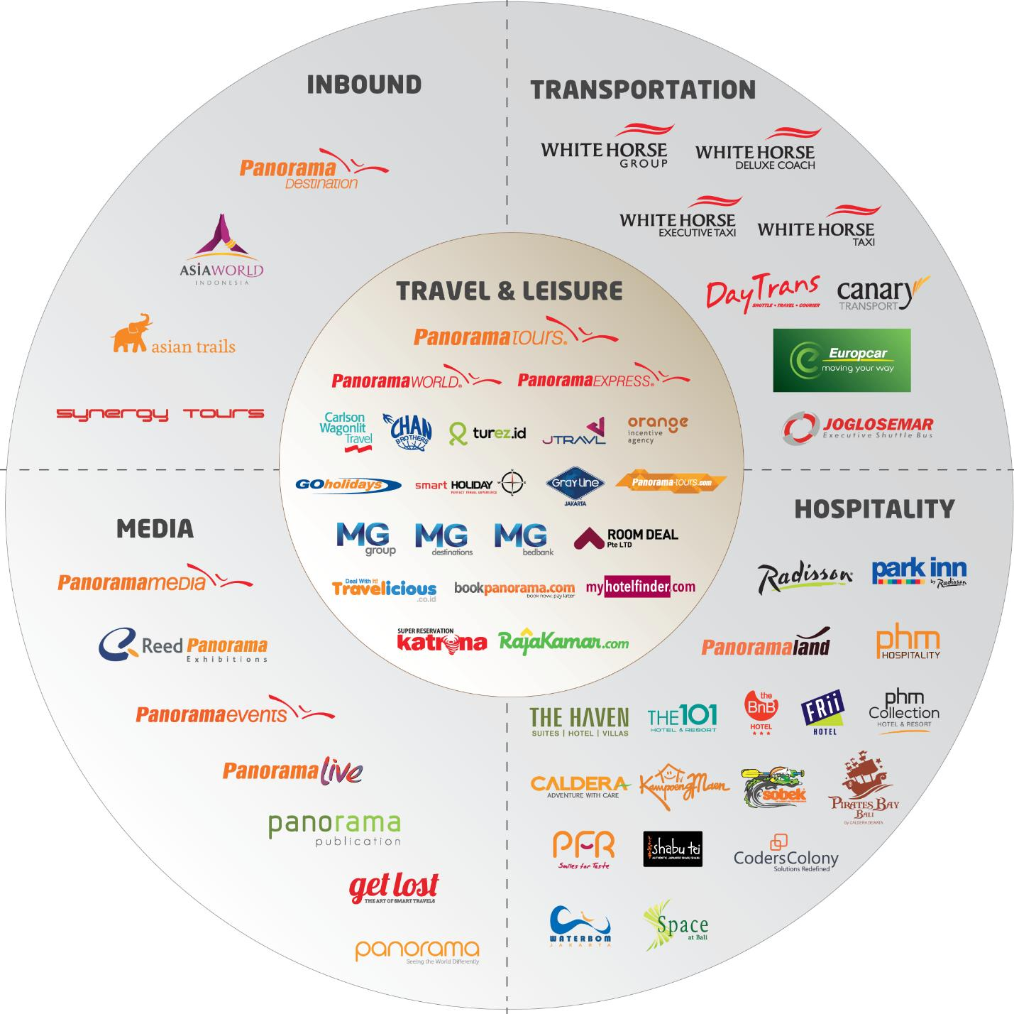 panorama group brand and corporate value